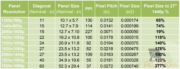 pcfoo_PPI_pixelsize_table
