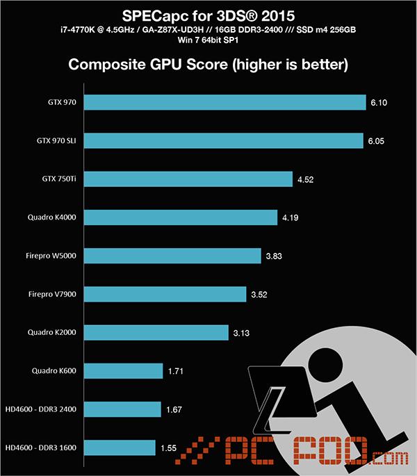 SpecAPC_3DS_2015 GPU Comp